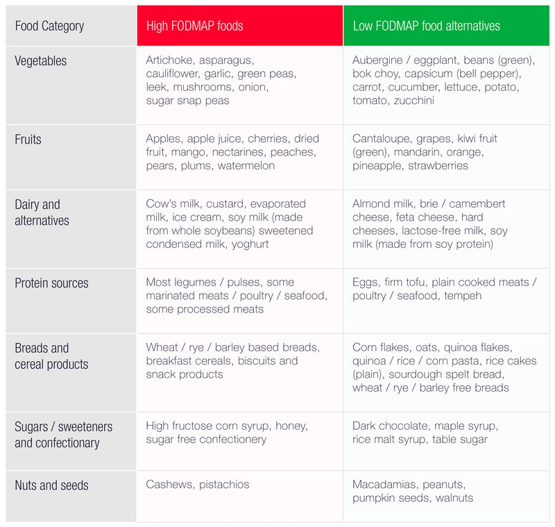 Low FODMAP Foods | Foods for a Low FODMAP Diet | Fody Foods